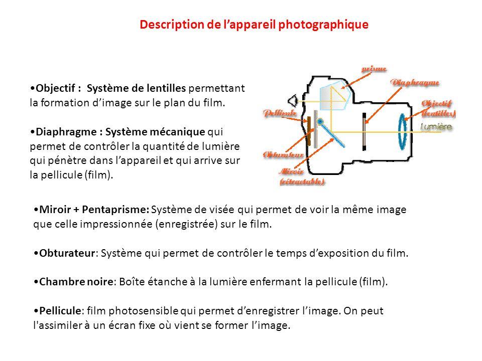 Miroir + Pentaprisme: Système de visée qui permet de voir la même image que celle impressionnée (enregistrée) sur le film. Obturateur: Système qui per