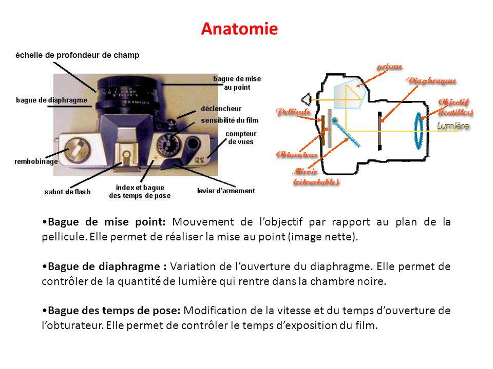 Bague de mise point: Mouvement de lobjectif par rapport au plan de la pellicule. Elle permet de réaliser la mise au point (image nette). Bague de diap