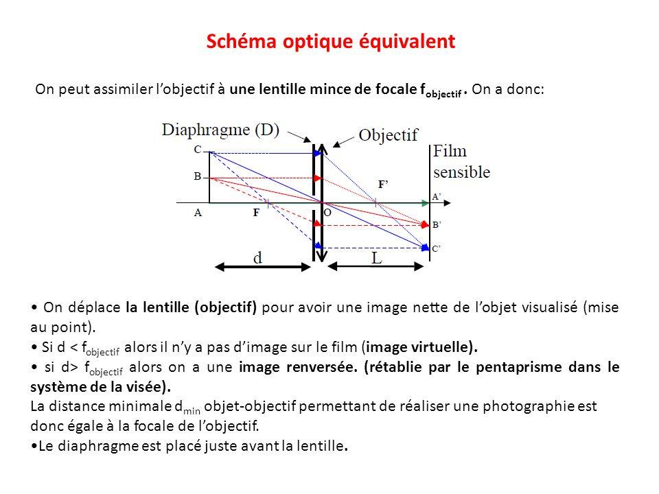 On déplace la lentille (objectif) pour avoir une image nette de lobjet visualisé (mise au point). Si d < f objectif alors il ny a pas dimage sur le fi