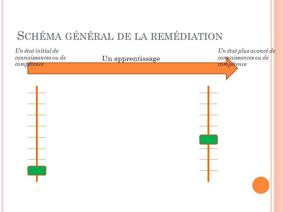 S CHÉMA GÉNÉRAL DE LA REMÉDIATION Un apprentissage Un état initial de connaissances ou de compétence Un état plus avancé de connaissances ou de compét