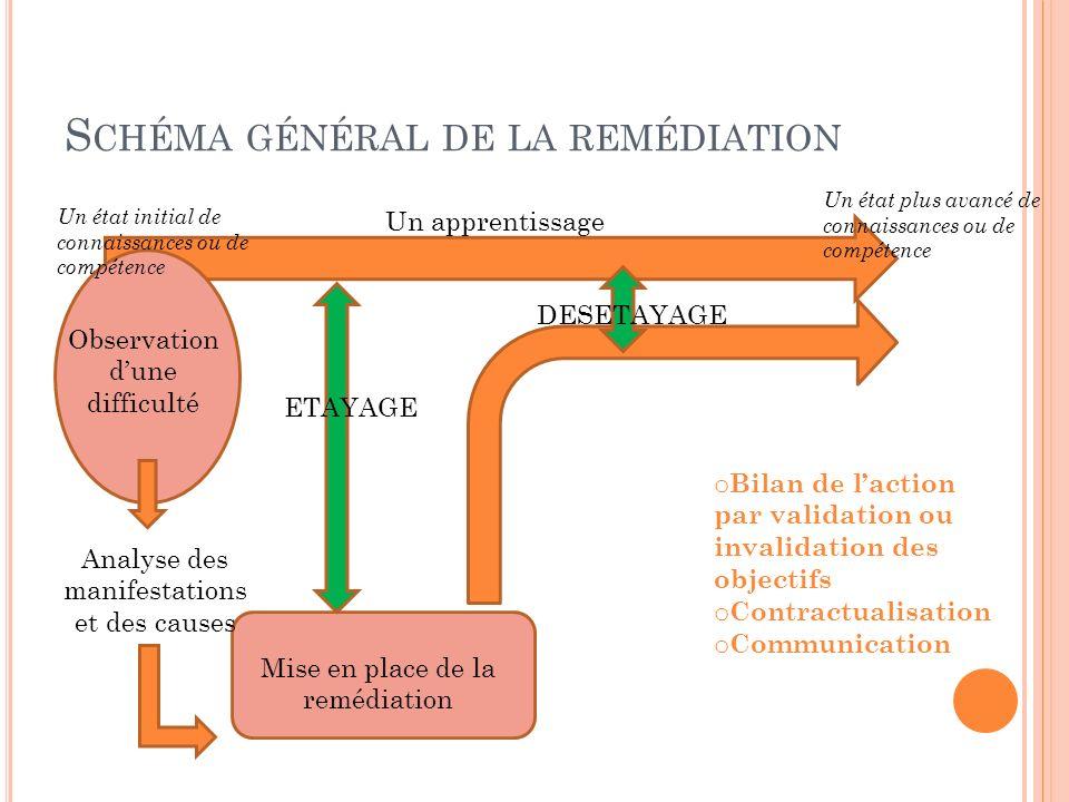 S CHÉMA GÉNÉRAL DE LA REMÉDIATION Un apprentissage Observation dune difficulté Analyse des manifestations et des causes Mise en place de la remédiatio