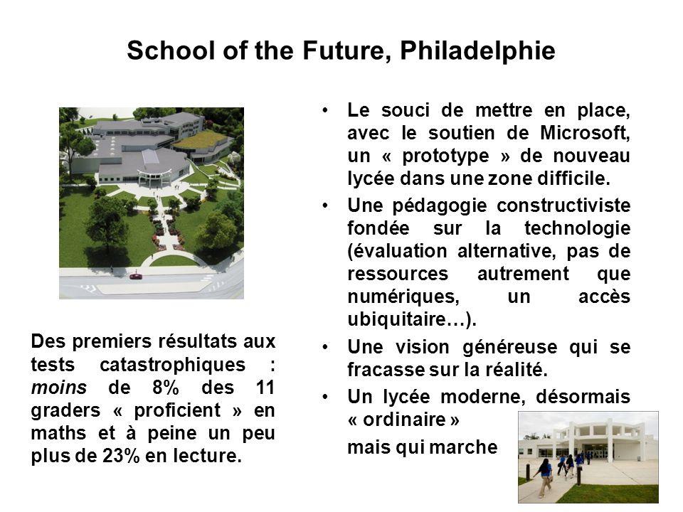 School of the Future, Philadelphie Des premiers résultats aux tests catastrophiques : moins de 8% des 11 graders « proficient » en maths et à peine un peu plus de 23% en lecture.
