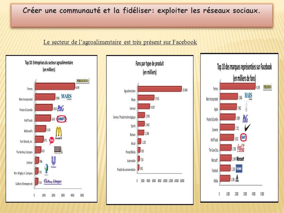 Créer une communauté et la fidéliser: exploiter les réseaux sociaux. Le secteur de lagroalimentaire est très présent sur Facebook