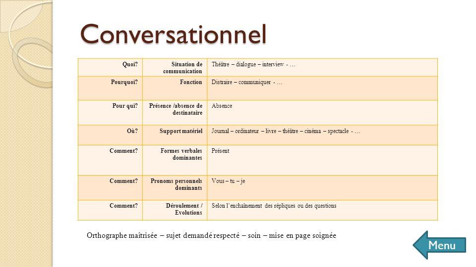 Conversationnel Menu Quoi?Situation de communication Théâtre – dialogue – interview - … Pourquoi?FonctionDistraire – communiquer - … Pour qui?Présence