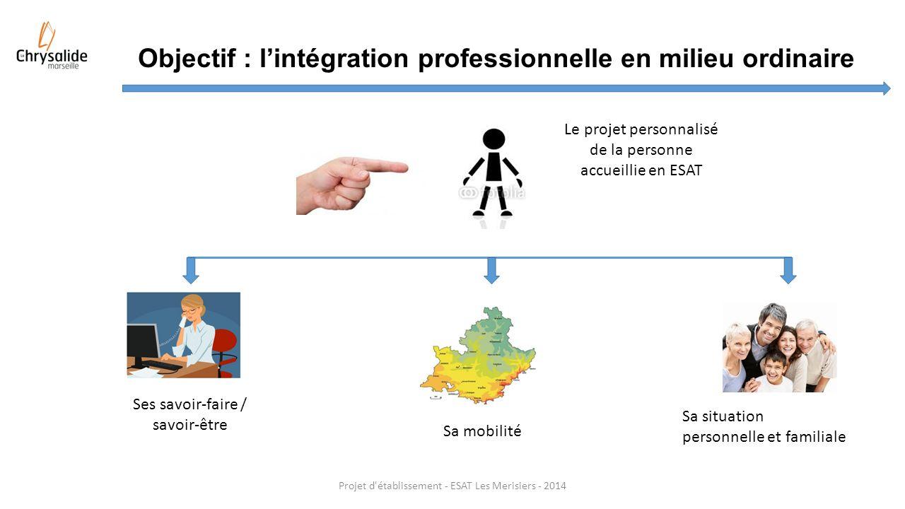 Objectif : lintégration professionnelle en milieu ordinaire Projet d'établissement - ESAT Les Merisiers - 2014 Sa mobilité Ses savoir-faire / savoir-ê