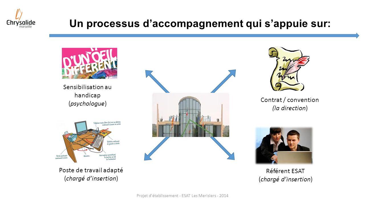 Projet d'établissement - ESAT Les Merisiers - 2014 Un processus daccompagnement qui sappuie sur: Référent ESAT (chargé dinsertion) Sensibilisation au