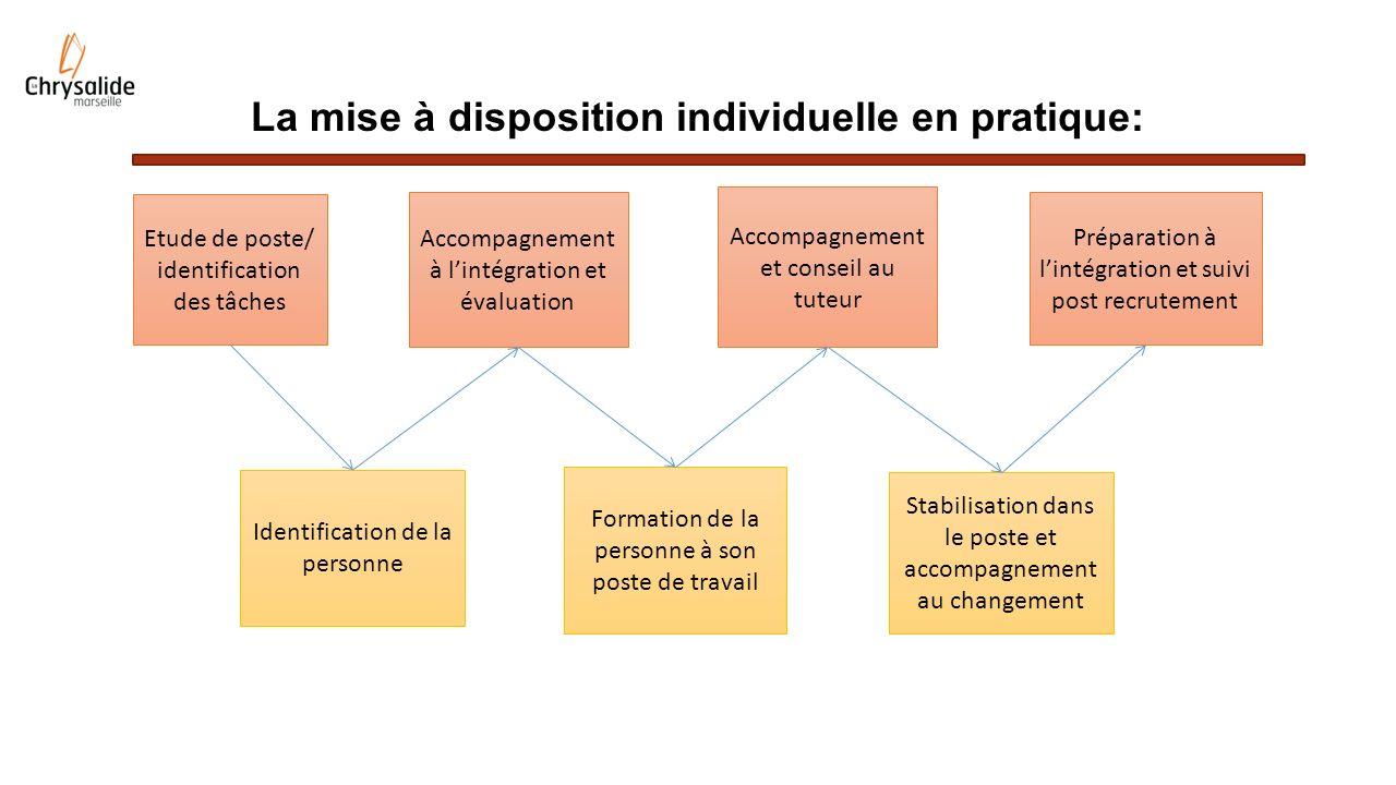 La mise à disposition individuelle en pratique: Etude de poste/ identification des tâches Identification de la personne Accompagnement à lintégration