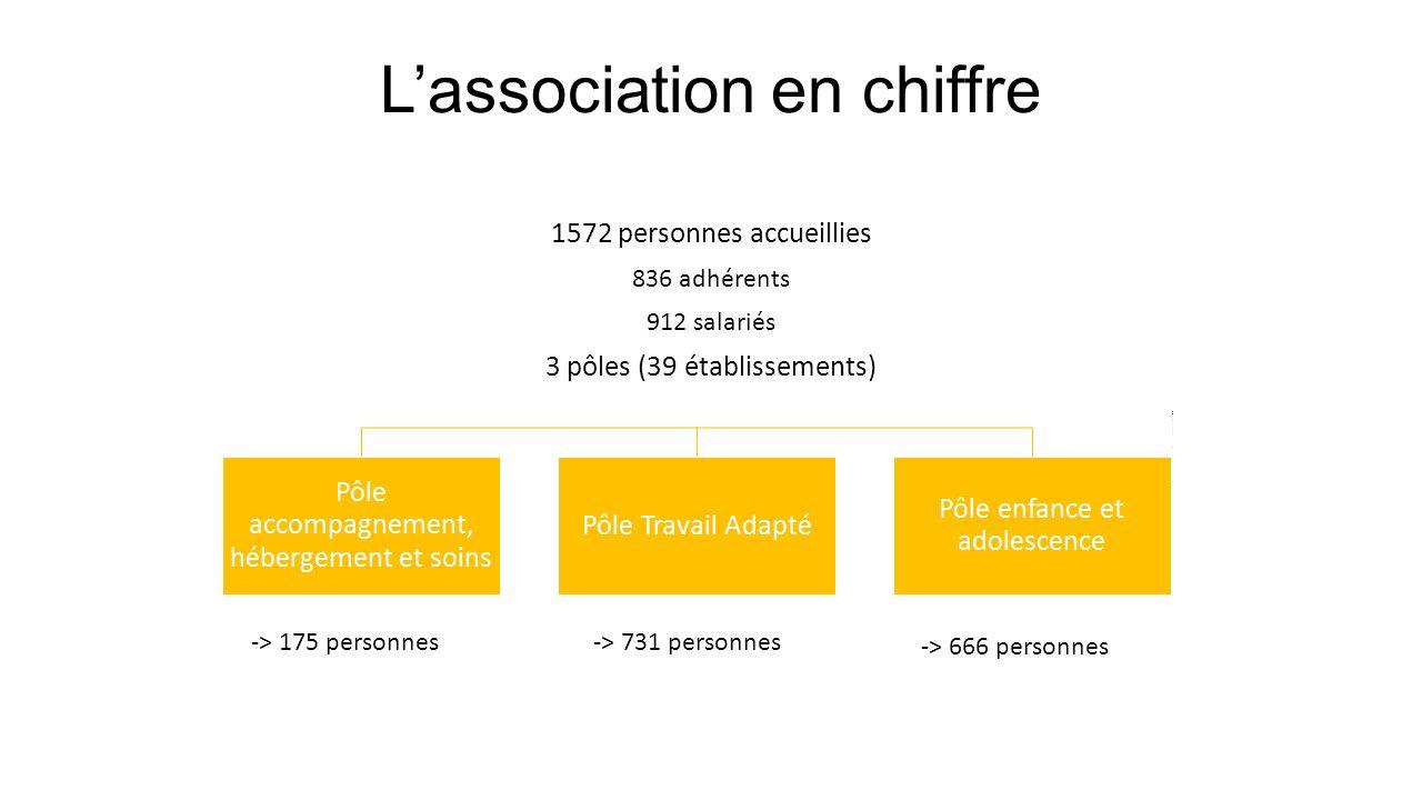 Lassociation en chiffre 1572 personnes accueillies 836 adhérents 912 salariés 3 pôles (39 établissements) -> 175 personnes -> 731 personnes -> 666 per