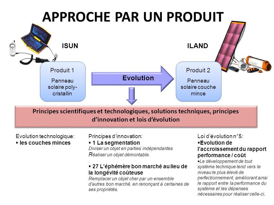 APPROCHE PAR UN PRODUIT Principes scientifiques et technologiques, solutions techniques, principes dinnovation et lois dévolution Produit 1 Panneau so