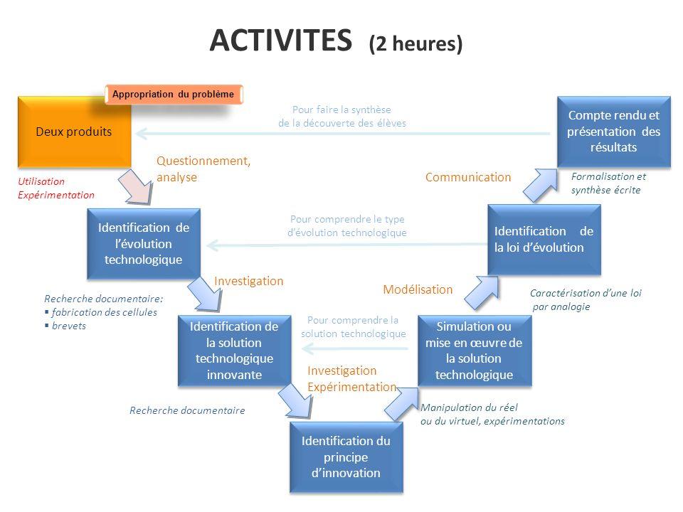 ACTIVITES (2 heures) Deux produits Identification de lévolution technologique Identification de la solution technologique innovante Identification du