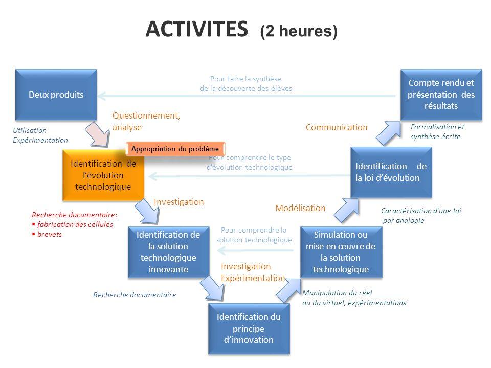 ACTIVITES (2 heures) Identification de lévolution technologique Identification de la solution technologique innovante Identification du principe dinno