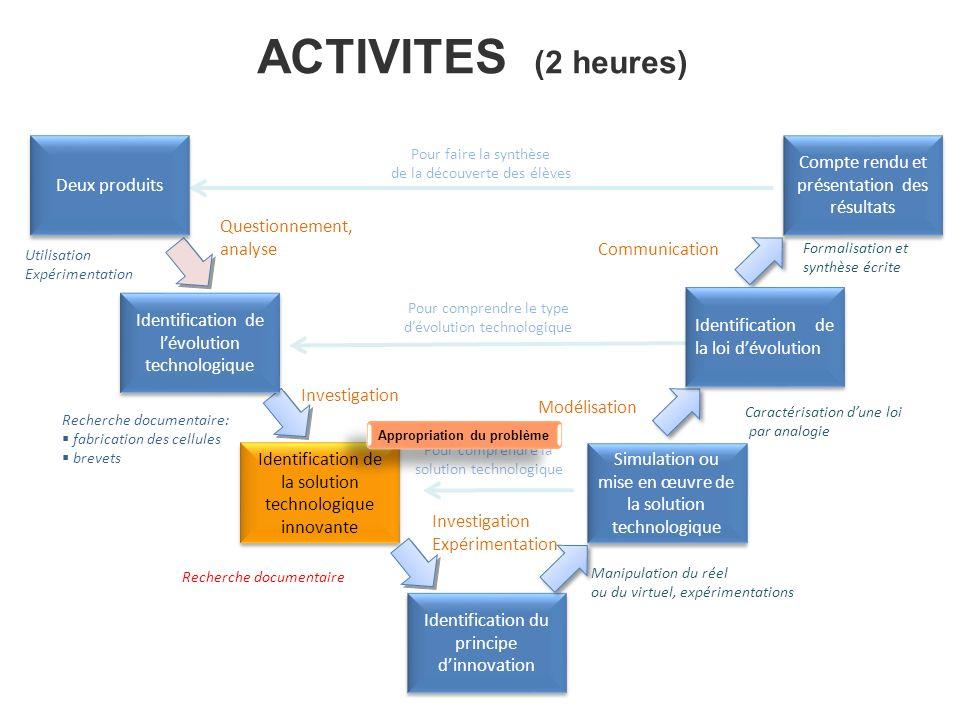 ACTIVITES (2 heures) Identification de la solution technologique innovante Identification du principe dinnovation Simulation ou mise en œuvre de la so