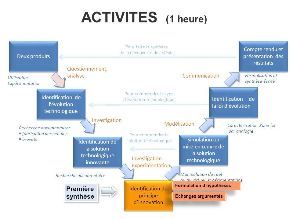 ACTIVITES (1 heure) Identification du principe dinnovation Simulation ou mise en œuvre de la solution technologique Compte rendu et présentation des r