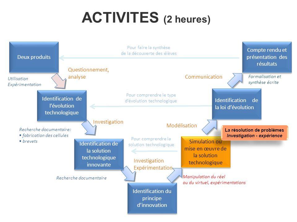 ACTIVITES (2 heures) Simulation ou mise en œuvre de la solution technologique Identification du principe dinnovation Compte rendu et présentation des