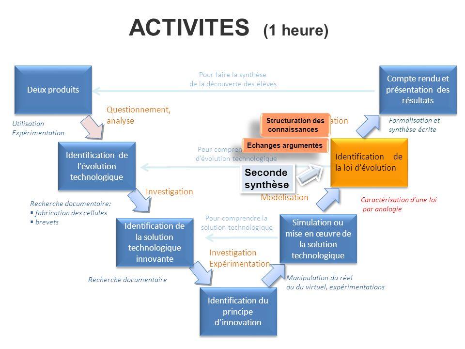 ACTIVITES (1 heure) Identification de la loi dévolution Identification du principe dinnovation Compte rendu et présentation des résultats Caractérisat