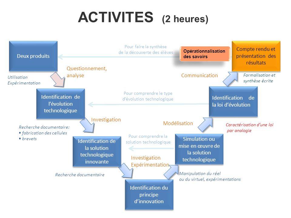 Compte rendu et présentation des résultats Identification du principe dinnovation Identification de la loi dévolution Caractérisation dune loi par ana