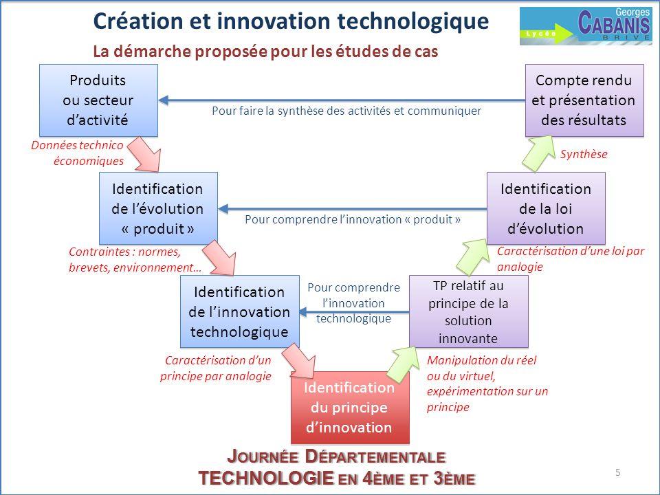 5 J OURNÉE D ÉPARTEMENTALE TECHNOLOGIE EN 4 ÈME ET 3 ÈME Création et innovation technologique La démarche proposée pour les études de cas Produits ou