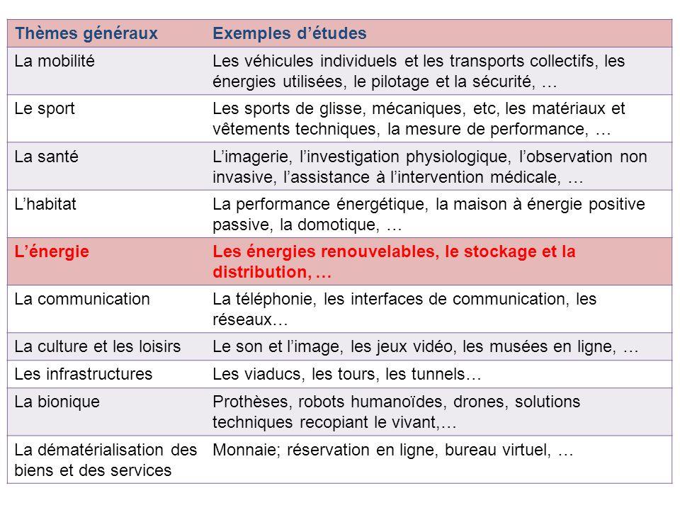 Thèmes générauxExemples détudes La mobilitéLes véhicules individuels et les transports collectifs, les énergies utilisées, le pilotage et la sécurité,