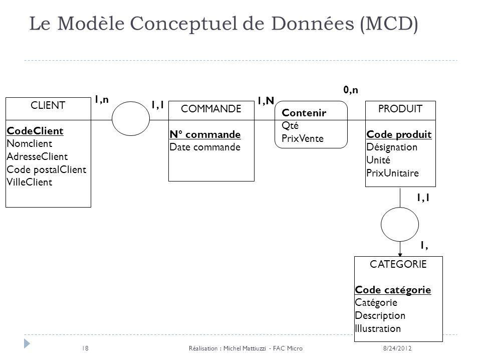 Contenir Qté PrixVente Le Modèle Conceptuel de Données (MCD) 8/24/2012Réalisation : Michel Mattiuzzi - FAC Micro18 COMMANDE N° commande Date commande