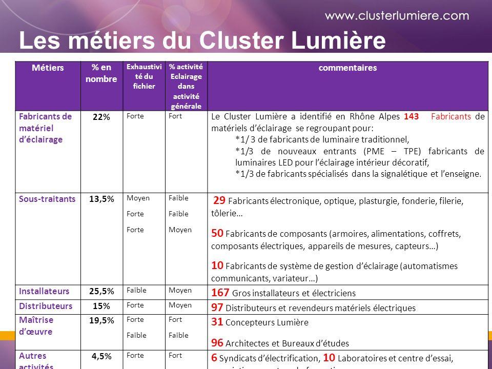 Les métiers du Cluster Lumière Métiers% en nombre Exhaustivi té du fichier % activité Eclairage dans activité générale commentaires Fabricants de matériel déclairage 22% ForteFort Le Cluster Lumière a identifié en Rhône Alpes 143 Fabricants de matériels déclairage se regroupant pour: *1/ 3 de fabricants de luminaire traditionnel, *1/3 de nouveaux entrants (PME – TPE) fabricants de luminaires LED pour léclairage intérieur décoratif, *1/3 de fabricants spécialisés dans la signalétique et lenseigne.