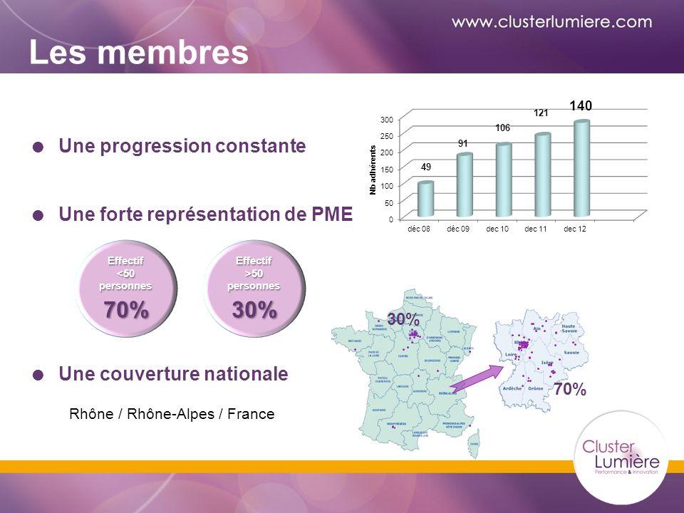 Une progression constante Une forte représentation de PME Une couverture nationale Les membres Effectif <50 personnes 70%Effectif >50 personnes 30% 30% 70% Rhône / Rhône-Alpes / France
