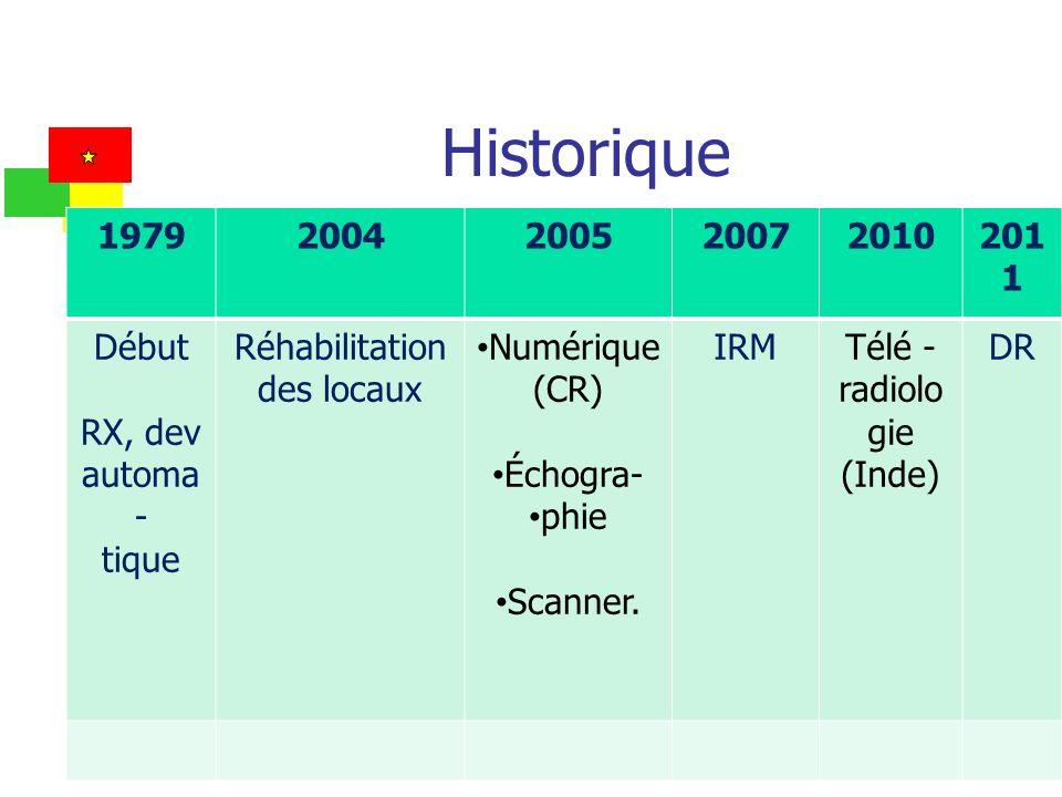 Historique 19792004200520072010201 1 Début RX, dev automa - tique Réhabilitation des locaux Numérique (CR) Échogra- phie Scanner. IRMTélé - radiolo gi