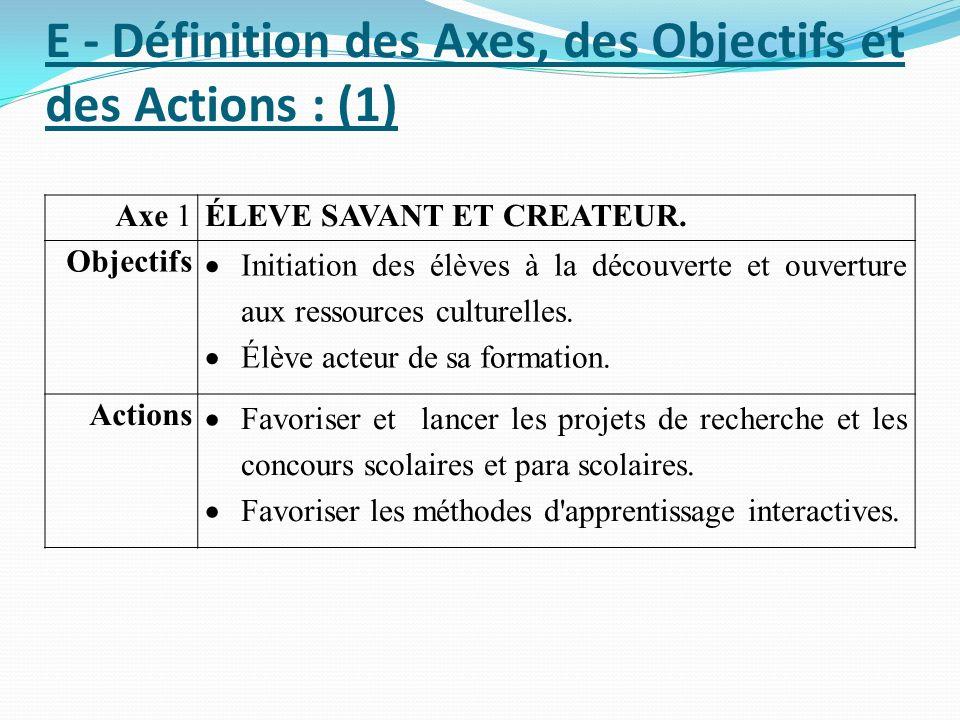 E - Définition des Axes, des Objectifs et des Actions : (1) Axe 1ÉLEVE SAVANT ET CREATEUR. Objectifs Initiation des élèves à la découverte et ouvertur
