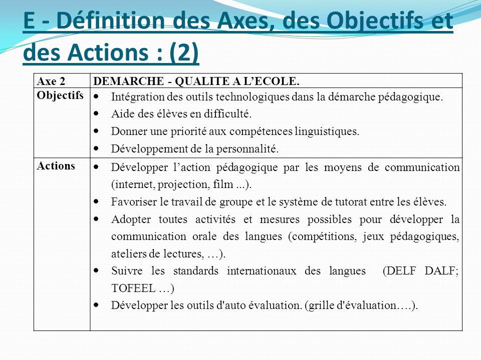 E - Définition des Axes, des Objectifs et des Actions : (2) Axe 2DEMARCHE - QUALITE A LECOLE. Objectifs Intégration des outils technologiques dans la