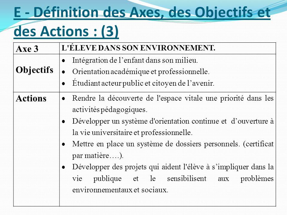 E - Définition des Axes, des Objectifs et des Actions : (3) Axe 3 L'ÉLEVE DANS SON ENVIRONNEMENT. Objectifs Intégration de lenfant dans son milieu. Or