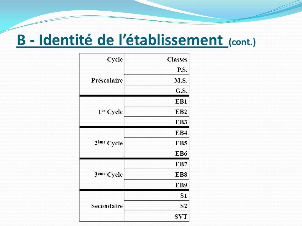 B - Identité de létablissement (cont.) Cycle Classes Préscolaire P.S. M.S. G.S. 1 er Cycle EB1 EB2 EB3 2 ème Cycle EB4 EB5 EB6 3 ème Cycle EB7 EB8 EB9