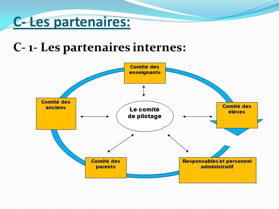 C- Les partenaires: Comité des enseignants Responsables et personnel administratif Comité des anciens Comité des élèves Comité des parents Le comité d