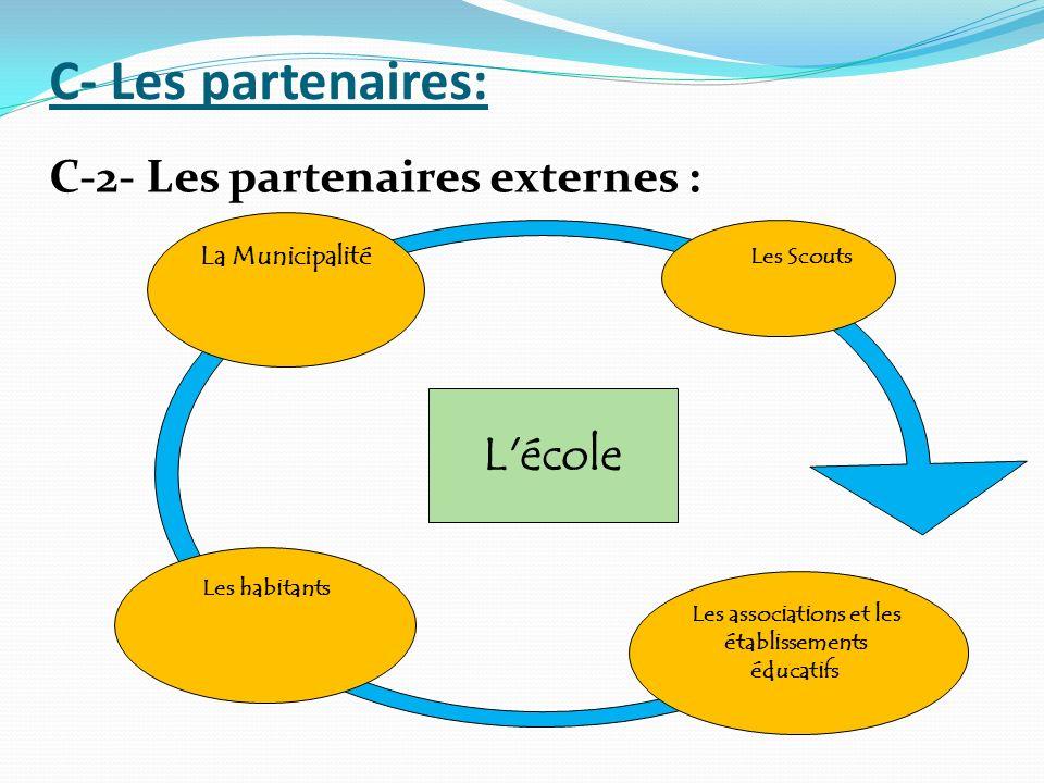 C- Les partenaires: C-2- Les partenaires externes : La Municipalité Les Scouts Les habitants L'école Les associations et les établissements éducatifs