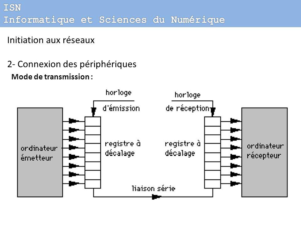 Initiation aux réseaux 2- Connexion des périphériques Mode de transmission :