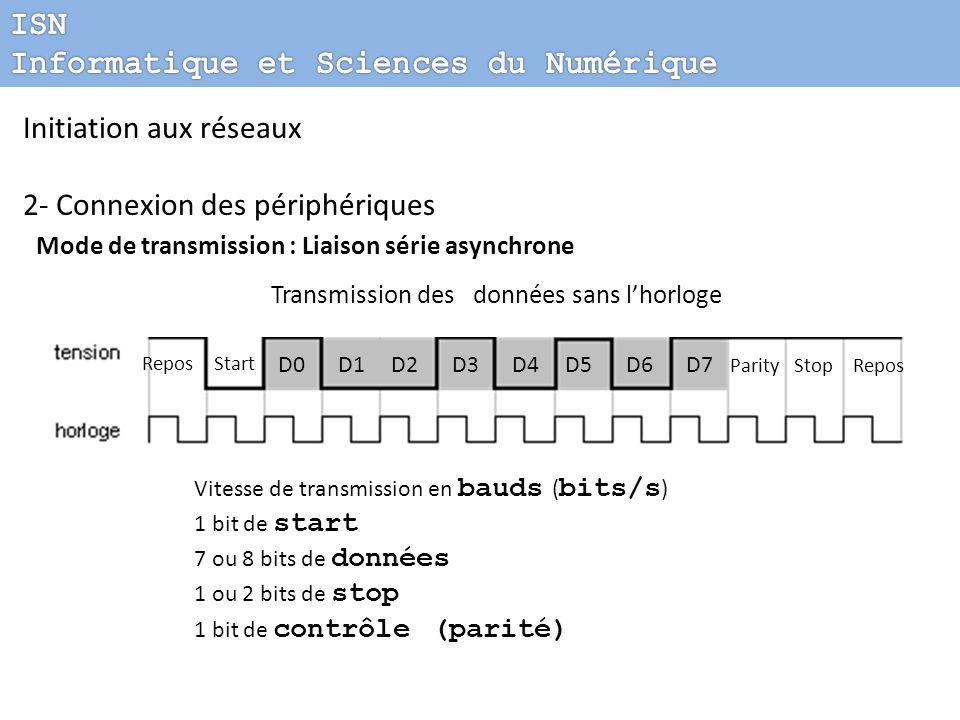 Initiation aux réseaux 2- Connexion des périphériques Mode de transmission : Liaison série asynchrone Transmission des données sans lhorloge Vitesse d
