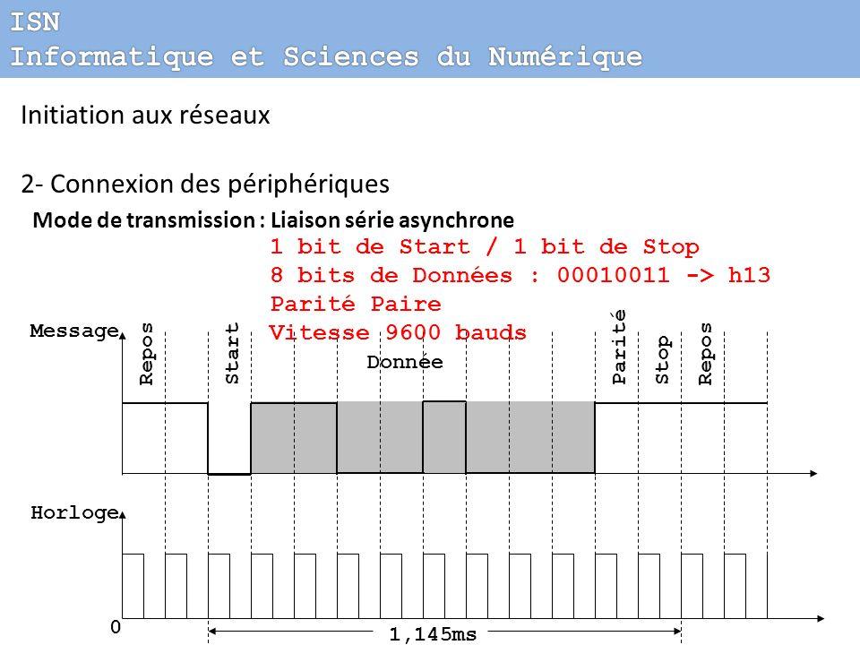 Initiation aux réseaux 2- Connexion des périphériques Mode de transmission : Liaison série asynchrone ReposStartParitéStopRepos Message Horloge 0 Donn