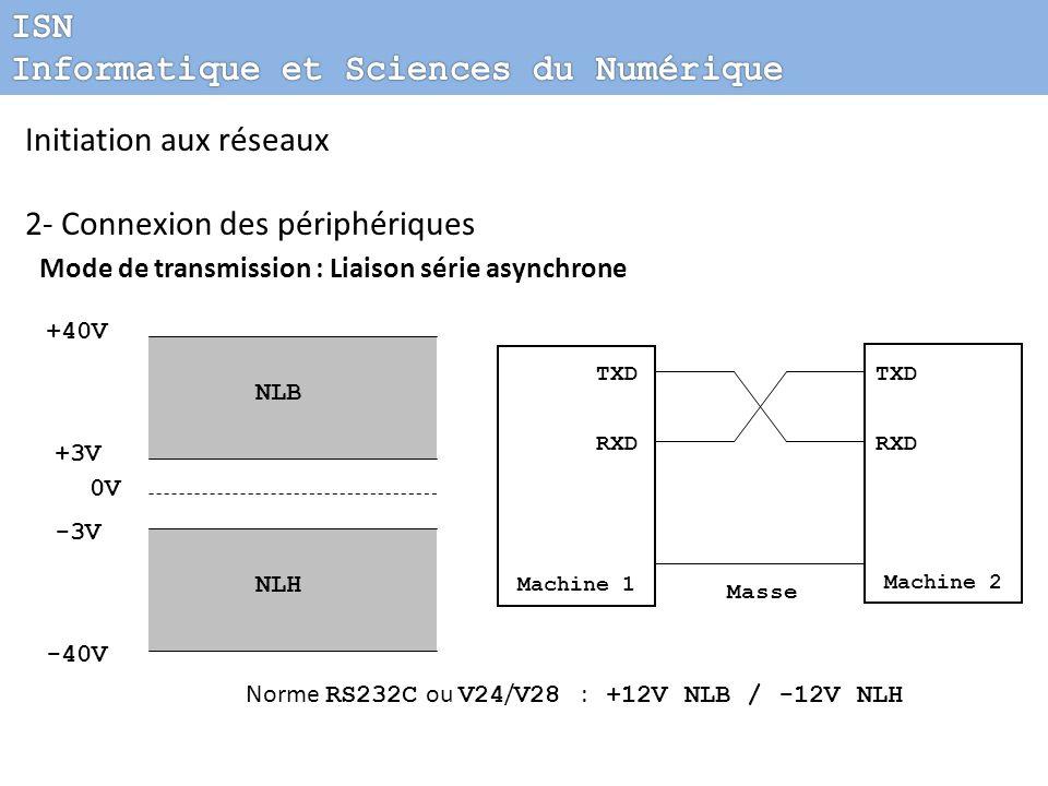 Initiation aux réseaux 2- Connexion des périphériques Mode de transmission : Liaison série asynchrone -40V +40V -3V +3V 0V NLB NLH Norme RS232C ou V24