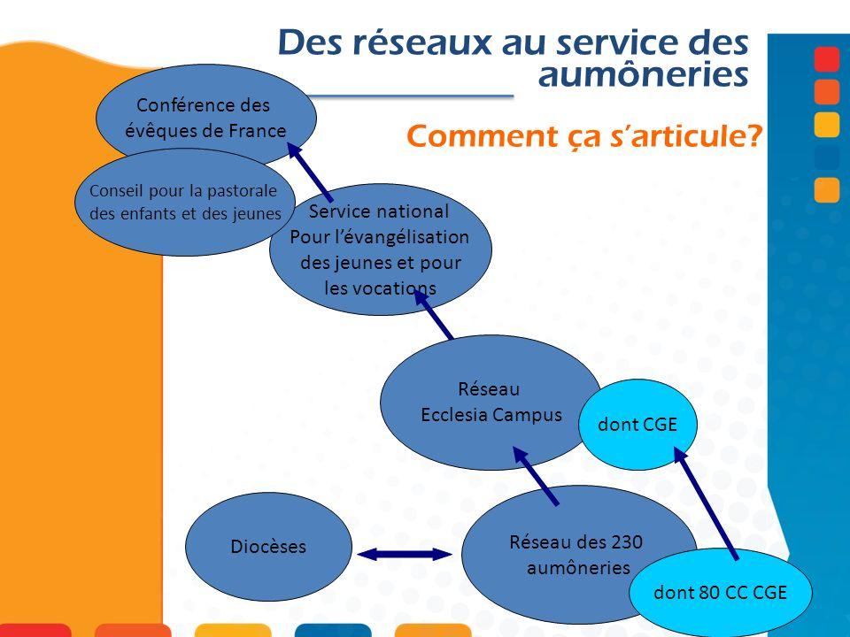 Des réseaux au service des aumôneries Réseau des 230 aumôneries dont 80 CC CGE Diocèses Service national Pour lévangélisation des jeunes et pour les v