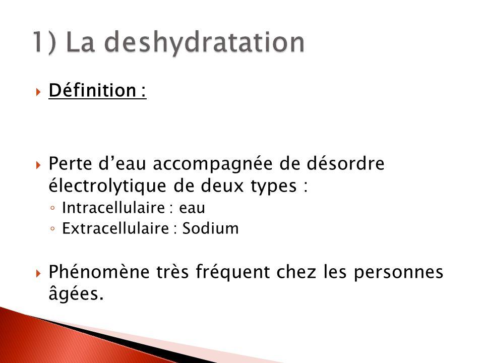 Définition : Perte deau accompagnée de désordre électrolytique de deux types : Intracellulaire : eau Extracellulaire : Sodium Phénomène très fréquent chez les personnes âgées.