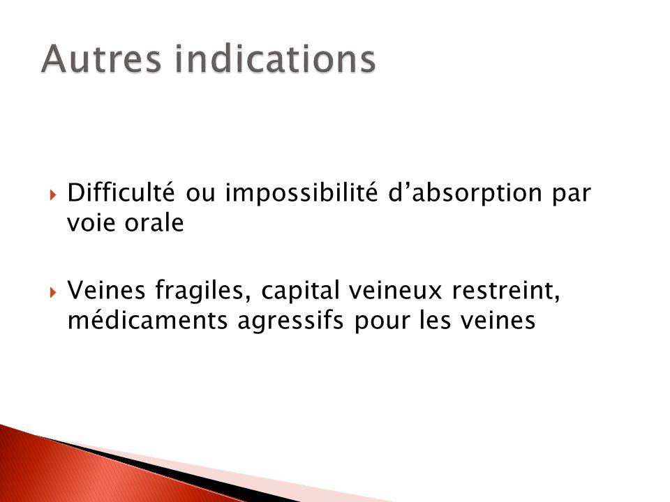 Difficulté ou impossibilité dabsorption par voie orale Veines fragiles, capital veineux restreint, médicaments agressifs pour les veines