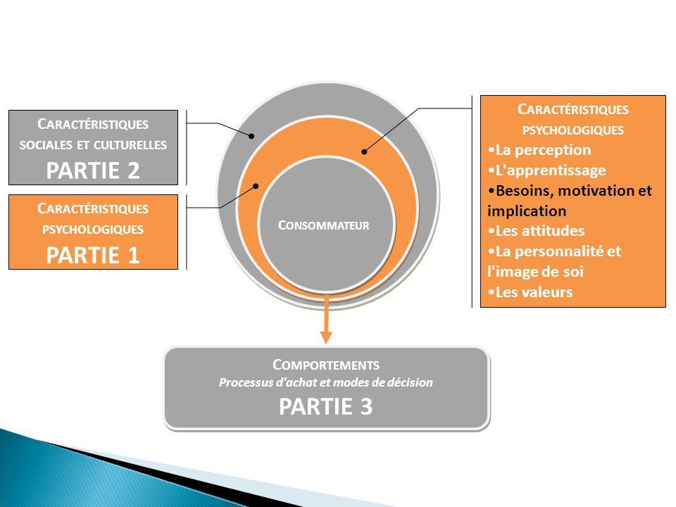 C ONSOMMATEUR C ARACTÉRISTIQUES SOCIALES ET CULTURELLES PARTIE 2 C ARACTÉRISTIQUES PSYCHOLOGIQUES PARTIE 1 1 C OMPORTEMENTS Processus d achat et modes de décision PARTIE 3 C OMPORTEMENTS Processus d achat et modes de décision PARTIE 3 C ARACTÉRISTIQUES PSYCHOLOGIQUES La perception L apprentissage Besoins, motivation et implication Les attitudes La personnalité et l image de soi Les valeurs
