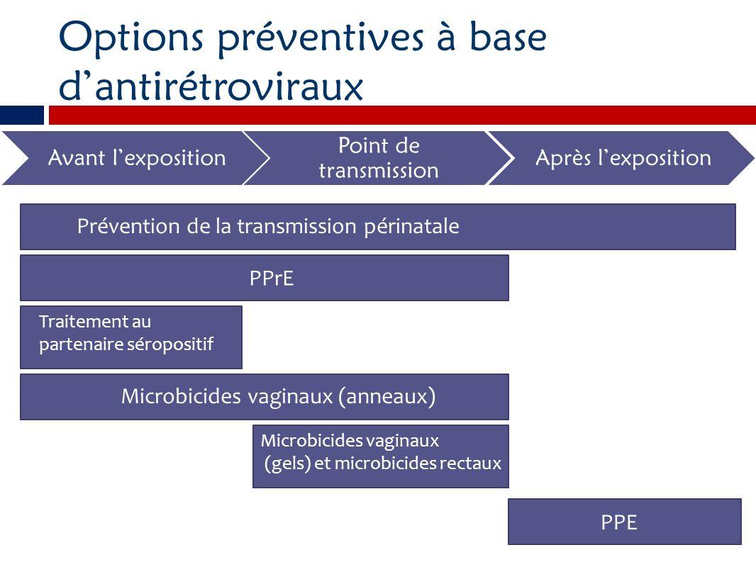 Options préventives à base dantirétroviraux Avant lexposition Point de transmission Après lexposition PPrE Traitement au partenaire séropositif Microb