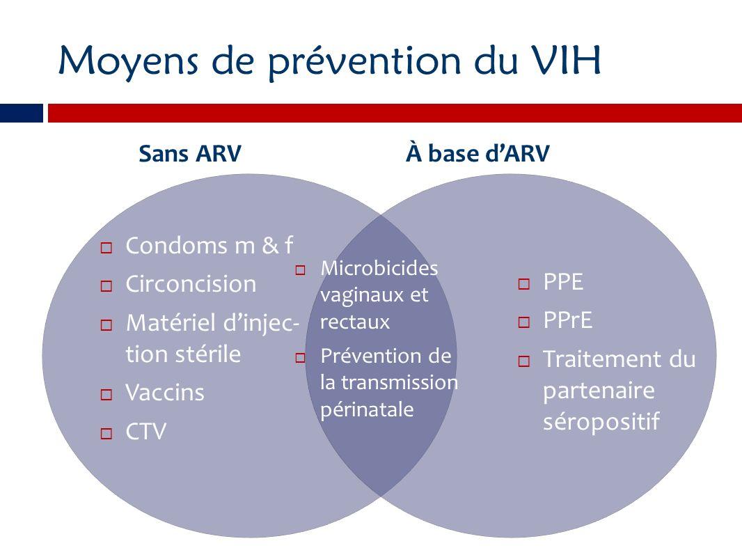 Moyens de prévention du VIH Sans ARVÀ base dARV Condoms m & f Circoncision Matériel dinjec- tion stérile Vaccins CTV PPE PPrE Traitement du partenaire