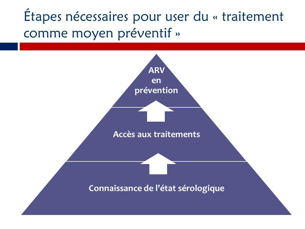 Étapes nécessaires pour user du « traitement comme moyen préventif » ARV en prévention Accès aux traitements Connaissance de létat sérologique