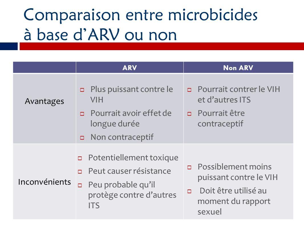 Comparaison entre microbicides à base dARV ou non ARVNon ARV Avantages Inconvénients Plus puissant contre le VIH Pourrait avoir effet de longue durée