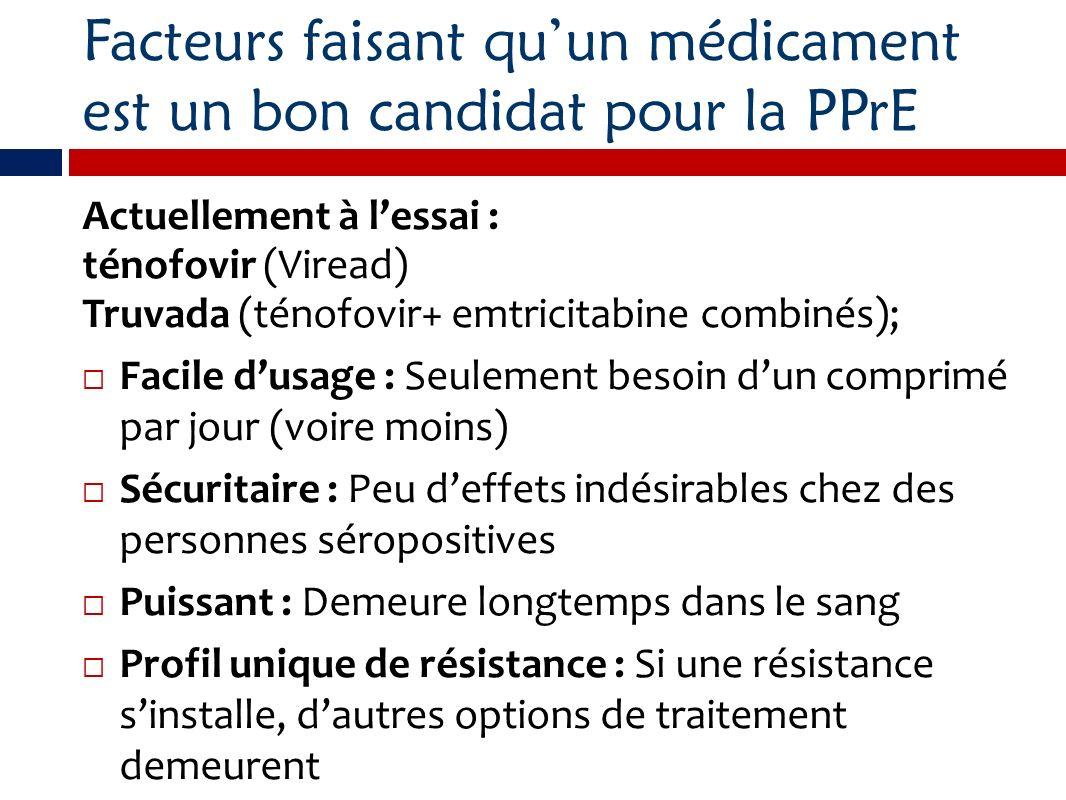 Facteurs faisant quun médicament est un bon candidat pour la PPrE Actuellement à lessai : ténofovir (Viread) Truvada (ténofovir+ emtricitabine combiné