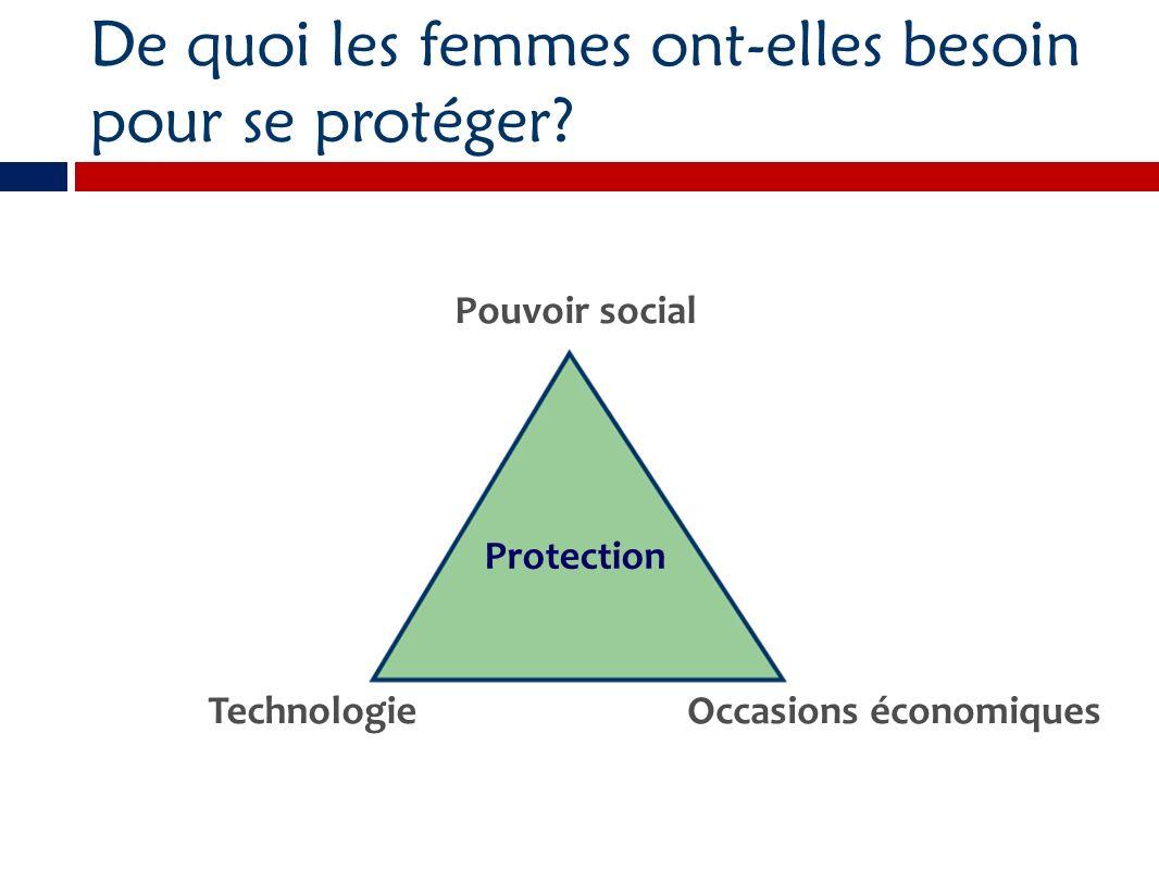 De quoi les femmes ont-elles besoin pour se protéger? Protection TechnologieOccasions économiques Pouvoir social