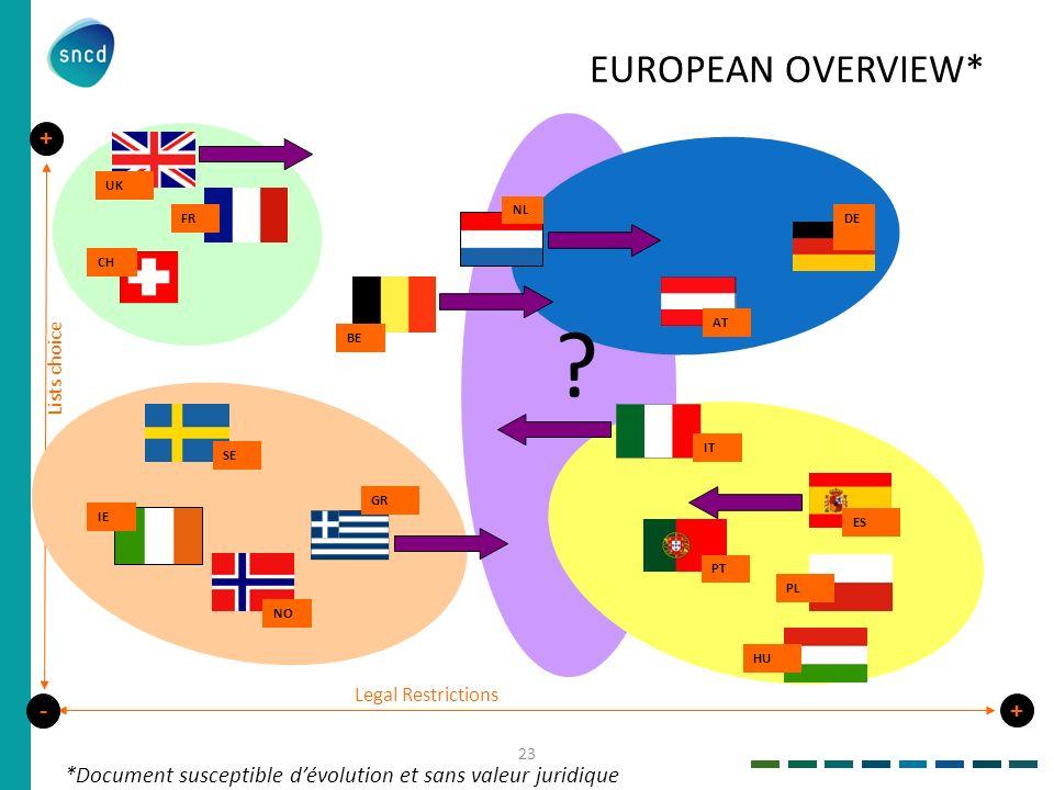 Legal Restrictions - + Lists choice + DE BE NL CH ES AT GR PT IT IE EUROPEAN OVERVIEW* UK FR SE NO PL HU ? *Document susceptible dévolution et sans va