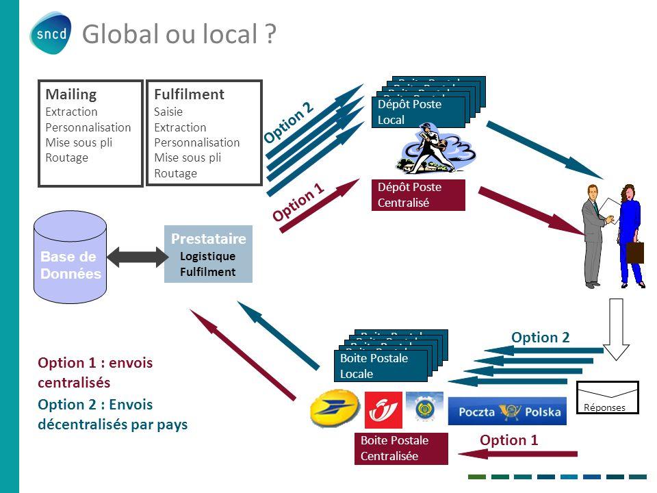 Base de Données Prestataire Logistique Fulfilment Mailing Extraction Personnalisation Mise sous pli Routage Fulfilment Saisie Extraction Personnalisat