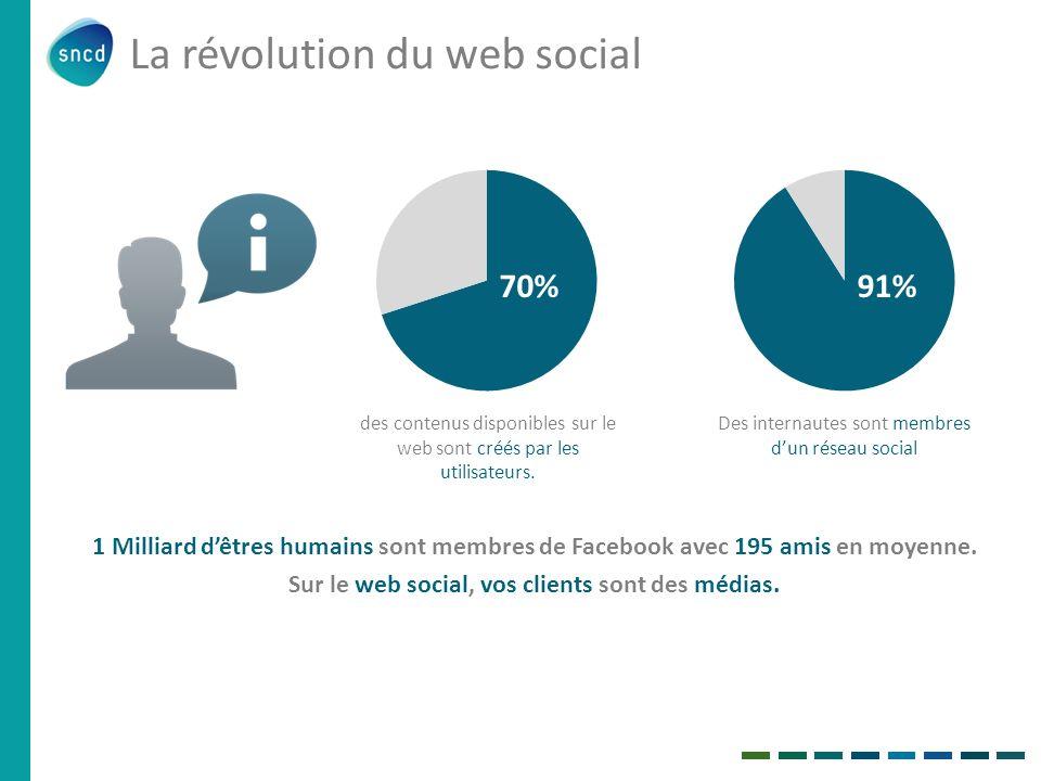 La révolution du web social 70%91% des contenus disponibles sur le web sont créés par les utilisateurs. Des internautes sont membres dun réseau social