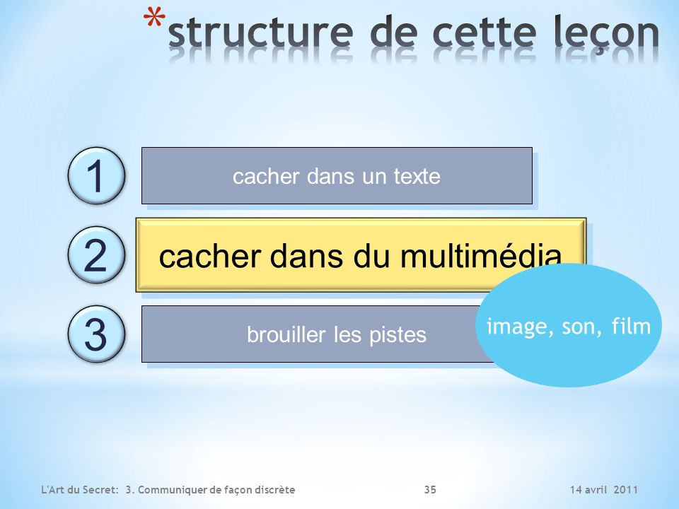 14 avril 2011L'Art du Secret: 3. Communiquer de façon discrète cacher dans un texte cacher dans du multimédia brouiller les pistes 1 2 3 cacher dans d